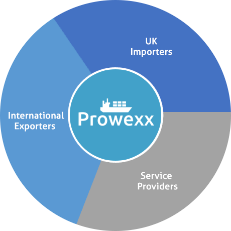 Prowexx connects