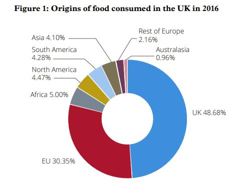 Origins of food consumed in the UK in 2016