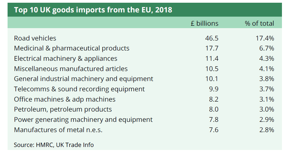 Top 10 UK goods imports from the EU, 2018