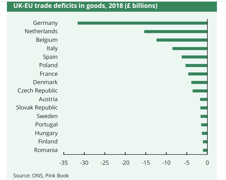 UK-EU trade deficits in goods, 2018