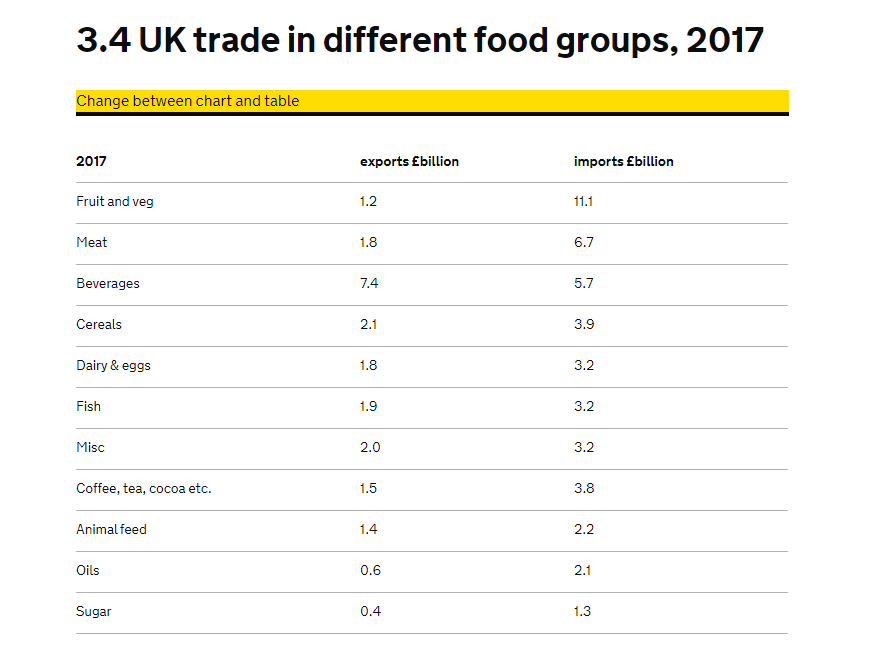 UK trade in different food groups, 2017
