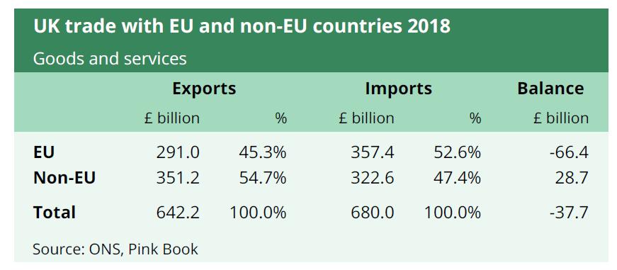 UK trade with EU and non EU