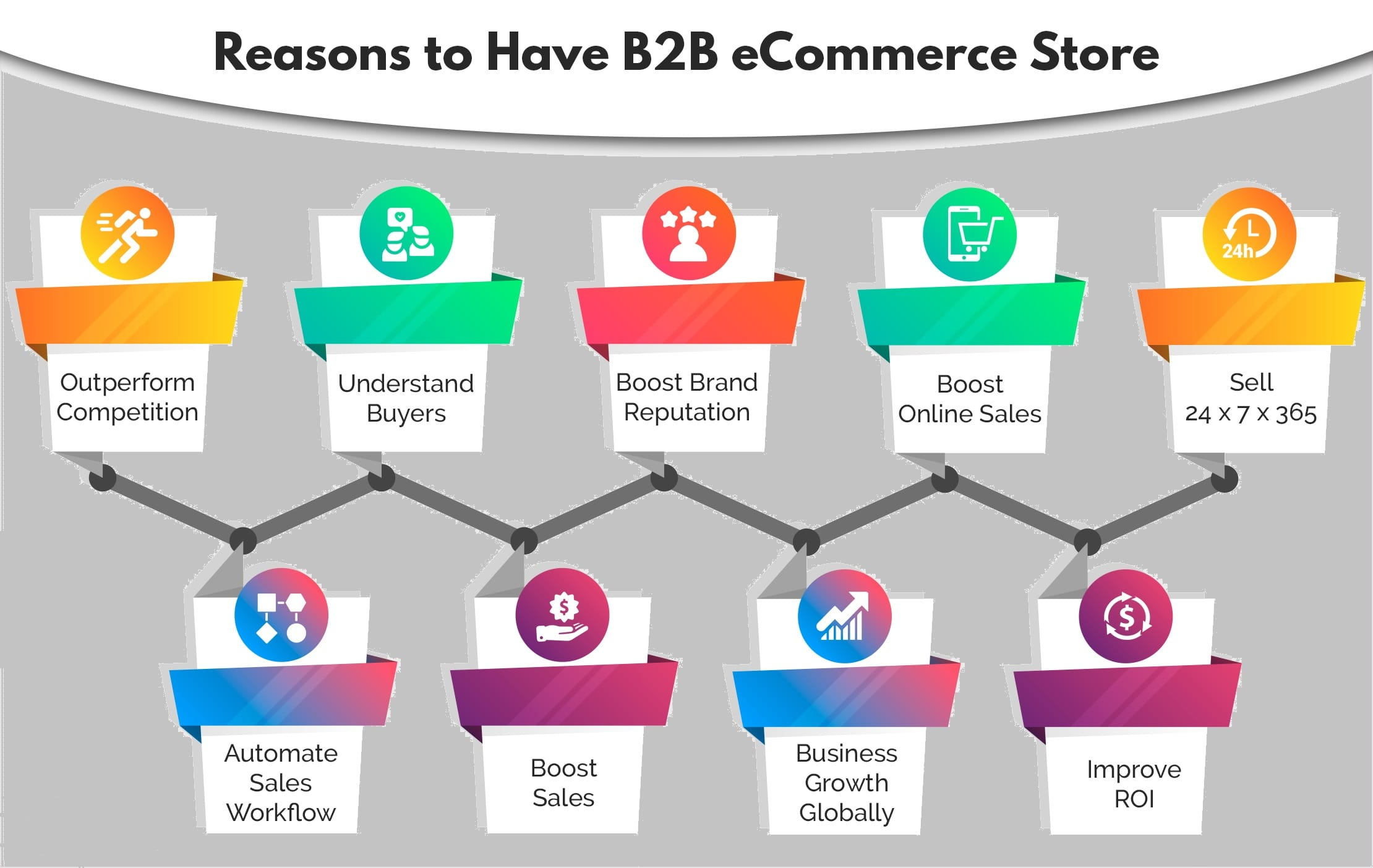 reasons your b2b business needs eCommerce store online
